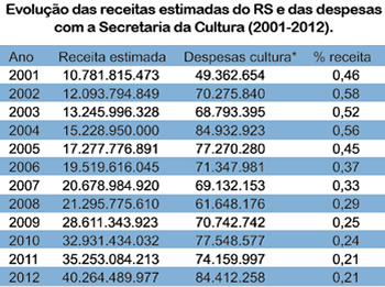 Fonte: Propostas Orçamentárias (2001-2012)/Seplag *Inclui despesas com as fundações (Ospa), Theatro São Pedro, IGTF e Fundação Piratini (TVE).