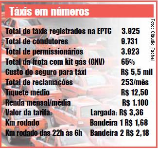 De 786 táxis vistoriados, EPTC reprovou 20%