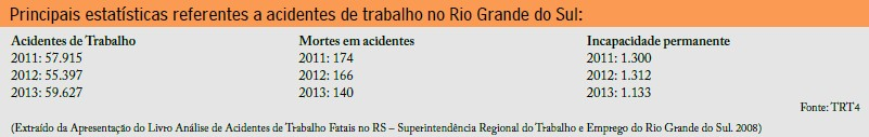(Extraído da Apresentação do Livro Análise de Acidentes de Trabalho Fatais no RS – Superintendência Regional do Trabalho e Emprego do Rio Grande do Sul. 2008)