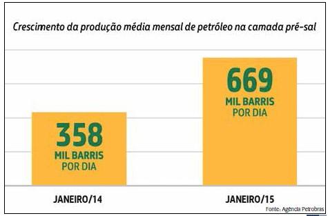Em 2014, a produção média mensal de petróleo na camada pré-sal passou de 358 mil barris por dia (bpd) em janeiro para 666 mil em dezembro –, mês em que a estatal chegou a registrar 713 mil bpd. Em janeiro de 2015, a produção no pré-sal das bacias de Santos e Campos bateu novo recorde mensal: 669 mil bpd. Em julho deste ano a produção no pré-sal ultrapassou 1 milhão de bpd.