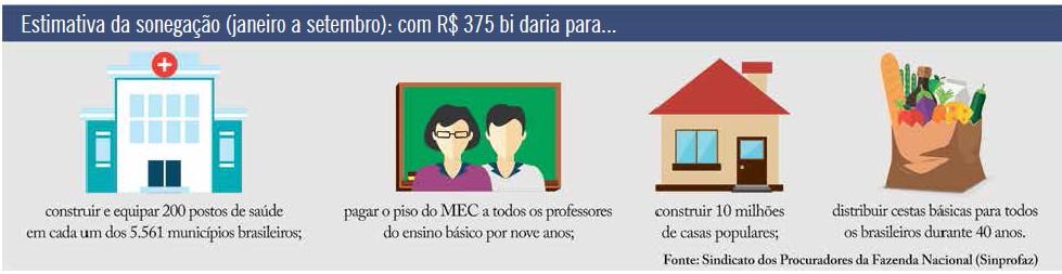 Estimativa da sonegação (janeiro a setembro): com R$ 375 bi daria para...