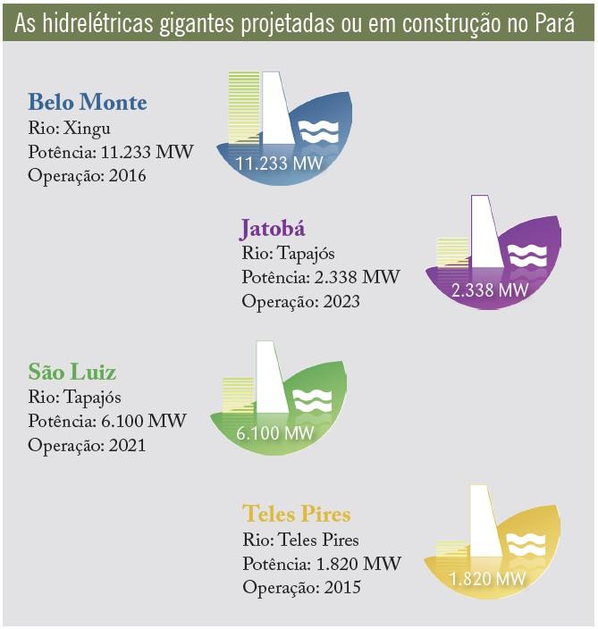 A última fronteira energética da Amazônia