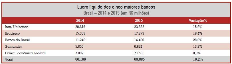 Lucro líquido dos cinco maiores bancos