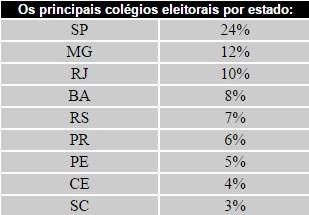 Em percentuais referentes ao eleitorado nacional