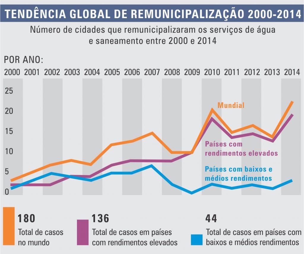 Água: BNDES é financiador de 80% das privatizações