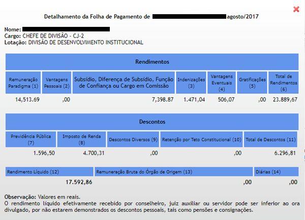 Servidor do judiciário recebeu quase R$ 24 mil em agosto