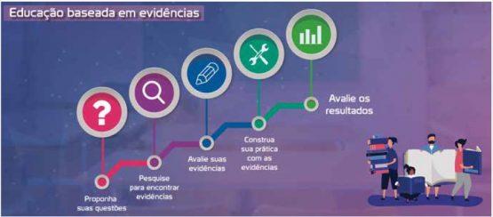 Educação baseada em evidências | Foto: Reprodução
