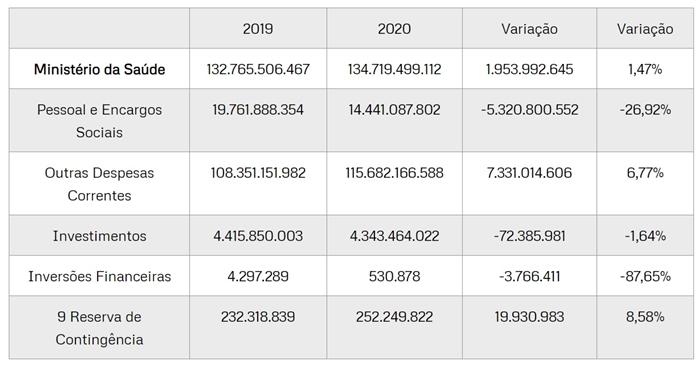 Dados da pesquisa CNT/MDA aponta cortes no orçamento da Saúde do governo Bolsonaro