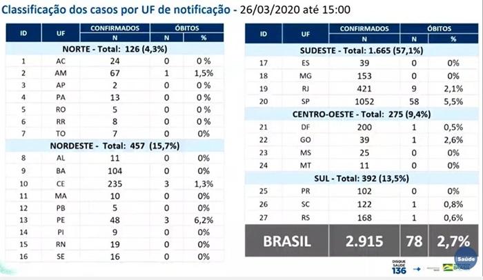 Atualização da pandemia no país até a tarde de 26 de março