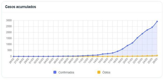 Evolução mensal no Brasil