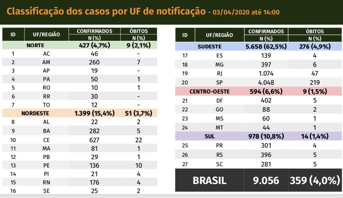 Distrito Federal, Ceará, Rio de Janeiro e Amazonas são as unidades mais atingidas pela pandemia