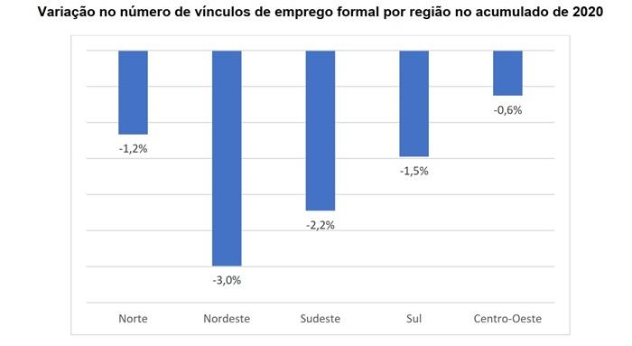 São Paulo foi o estado que mais fechou postos de trabalho: 228 mil