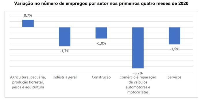 Comércio fechou 3,7% dos empregos. Nos Serviços, Alojamento e alimentação perderam -9,7% e Artes, cultura, esporte e recreação 5,6%