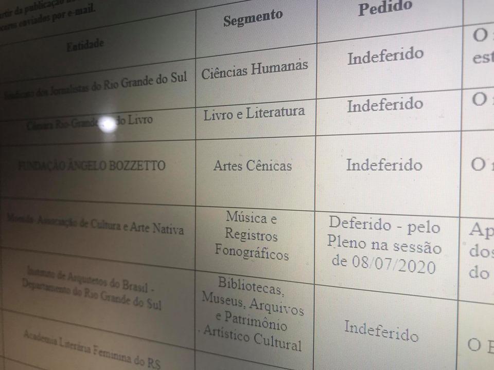 Detalhe da planilha de indeferimentos publicada no Diário Oficial no último dia 10 de julho