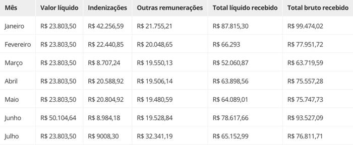 Os vencimentos do procurador Leonardo Azeredo em 2019, segundo o MPMG