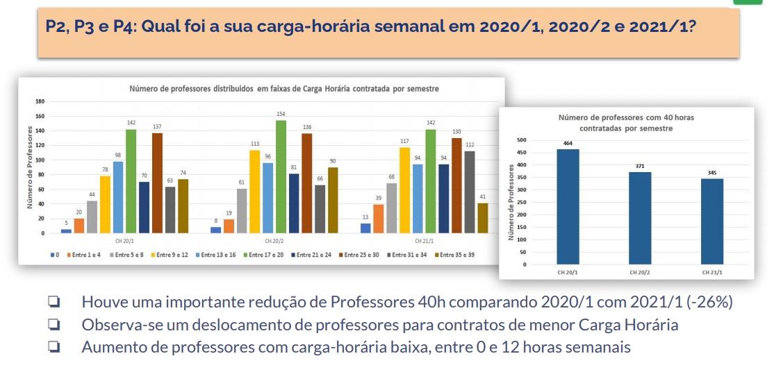 Dados mostram redução nos contratos de 40 horas semanais e maior concentração na faixa de zero a 12 horas